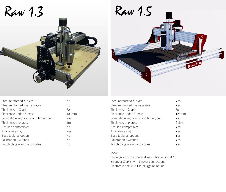 Raw 1.5 Professional CNC machine DIY kit 990x990mm  df0629ed31d47